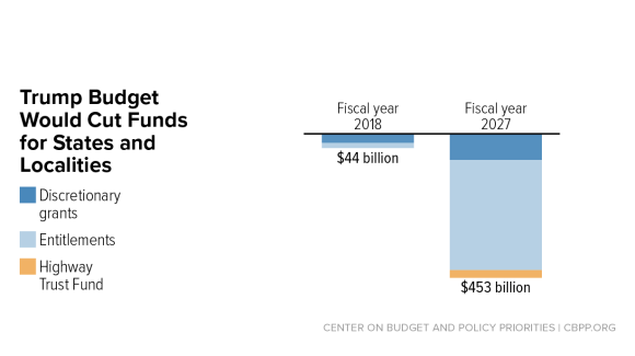 The Trump Budget's Massive Cuts to State and Local Services and Programs