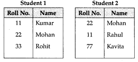 ncert-solutions-for-class-12-computer-science-c-database-concepts-4-16