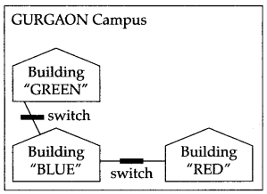 ncert-solutions-for-class-12-computer-science-c-networking-and-open-source-concepts-(208-3)