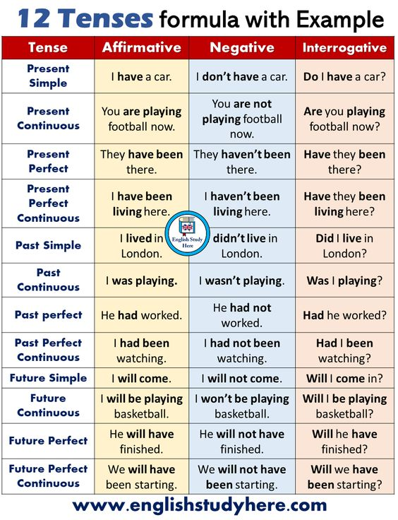 exercise on tenses for class 8