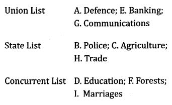 NCERT Solutions for Class 10 Social Science Civics Chapter 2 Federalism 1