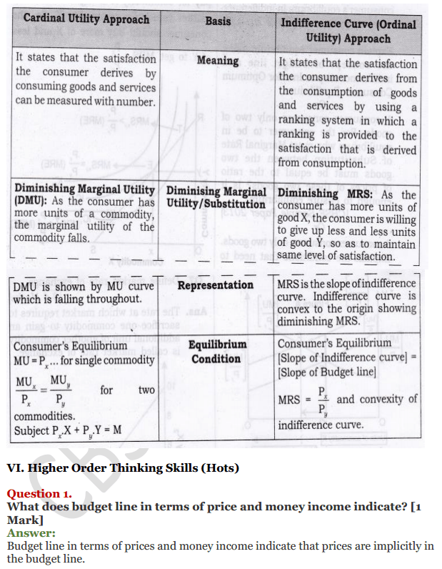 NCERT Solutions for Class 12 Micro Economics Chapter 2 Consumer Equilibrium 44