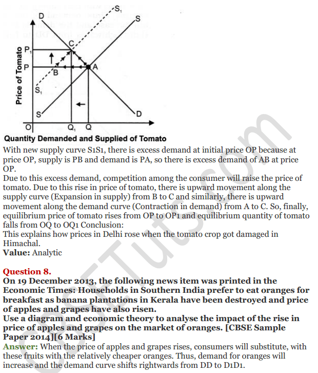 NCERT Solutions for Class 12 Micro Economics Chapter 12 Market Equilibrium with Simple Applications 50