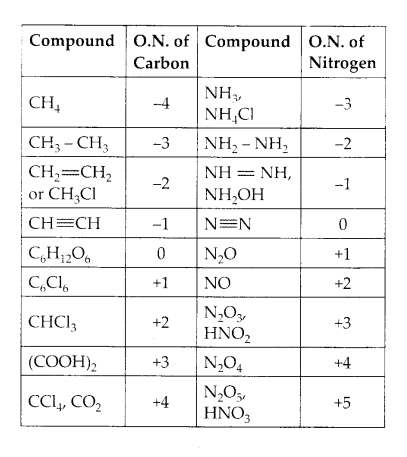 NCERT Solutions for Class 11 Chemistry Chapter 8 Redox Reactions 10