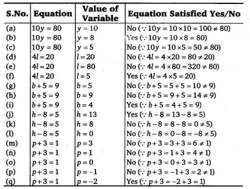 NCERT Solutions for Class 6 Maths Chapter 11 Algebra 26
