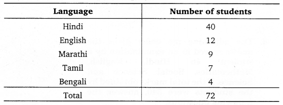NCERT Solutions for Class 8 Maths Chapter 5 Data Handling 14