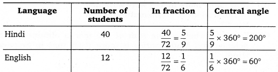 NCERT Solutions for Class 8 Maths Chapter 5 Data Handling 15