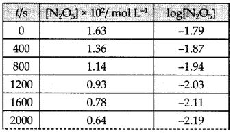 NCERT Solutions for Class 12 Chemistry Chapter 4 Chemical Kinetics 33