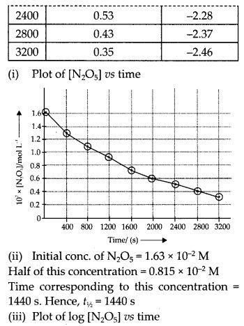 NCERT Solutions for Class 12 Chemistry Chapter 4 Chemical Kinetics 34