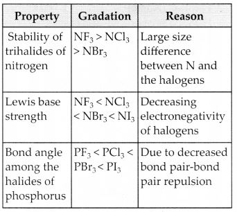 NCERT Solutions for Class 12 Chemistry Chapter 7 The p-Block Elements 11