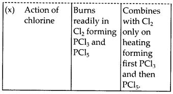 NCERT Solutions for Class 12 Chemistry Chapter 7 The p-Block Elements 25
