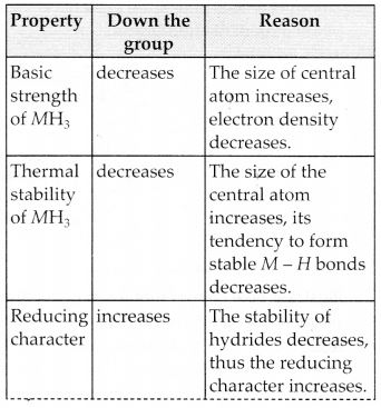 NCERT Solutions for Class 12 Chemistry Chapter 7 The p-Block Elements 9