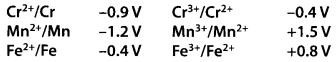 NCERT Solutions for Class 12 Chemistry Chapter 8 d-and f-Block Elements 5