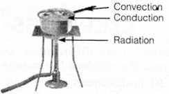 NCERT Solutions for Class 7 Science Chapter 4 Heat image 2