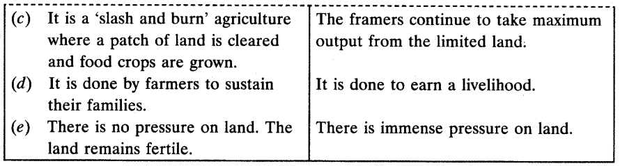 Agriculture Class 10 Important Questions Social Science Geography Chapter 4 2