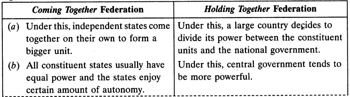Federalism Class 10 Important Questions Social Science Political Science Chapter 2 5