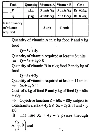 NCERT Solutions for Class 12 Maths Chapter 12 Linear Programming Ex 12.2 Q1.1