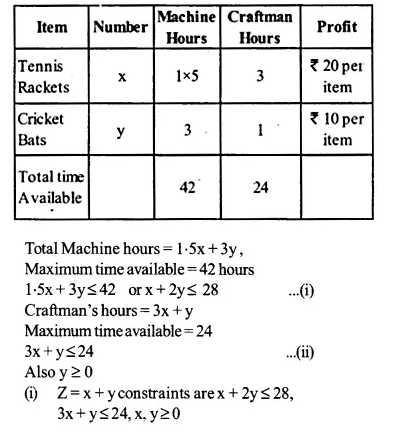NCERT Solutions for Class 12 Maths Chapter 12 Linear Programming Ex 12.2 Q3.1