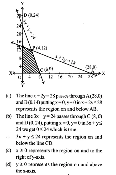 NCERT Solutions for Class 12 Maths Chapter 12 Linear Programming Ex 12.2 Q3.2