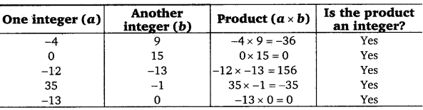 NCERT Solutions for Class 7 maths Integers chapter 1 img 17