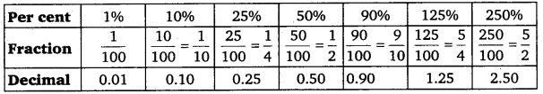 NCERT Solutions for Class 7 maths Integers chapter 7 img 7