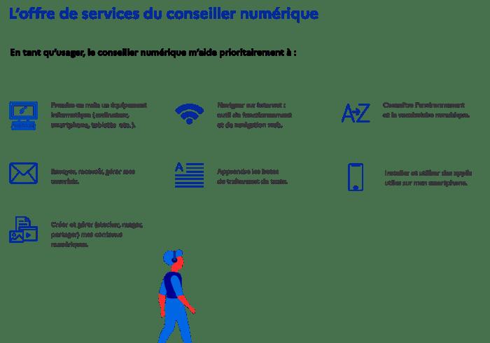Présentation missions conseiller numérique