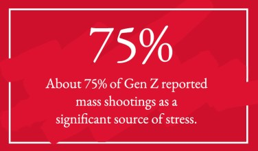 Gen Z and mental health stat about mass shootings