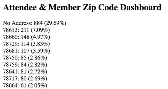 Church Zip Code Dashboard
