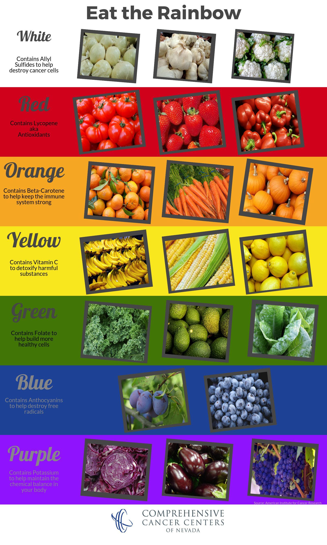 Cancert Amp Nutrition