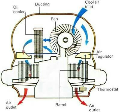 DESIGN of air cooling system: – C Chamber