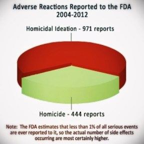 homicide-reactions-graph
