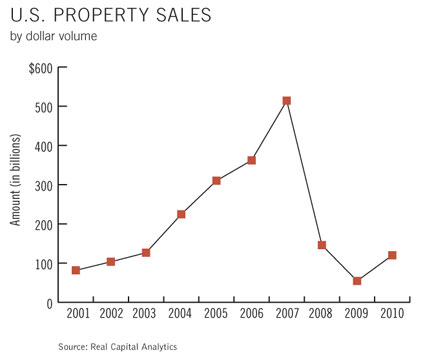 U.S. Property Sales by Dollar Volume