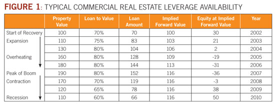 Typical Commercial Real Estate Leverage Availability