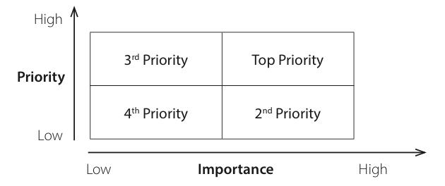 CEAP-Urgent-Importance Matrix-min
