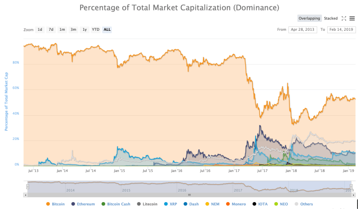 bitcoin dominance cryptocurrency market