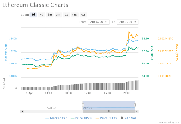 ethereum classic price cryptocurrency