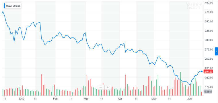 Tesla stock chart 2019 year to date
