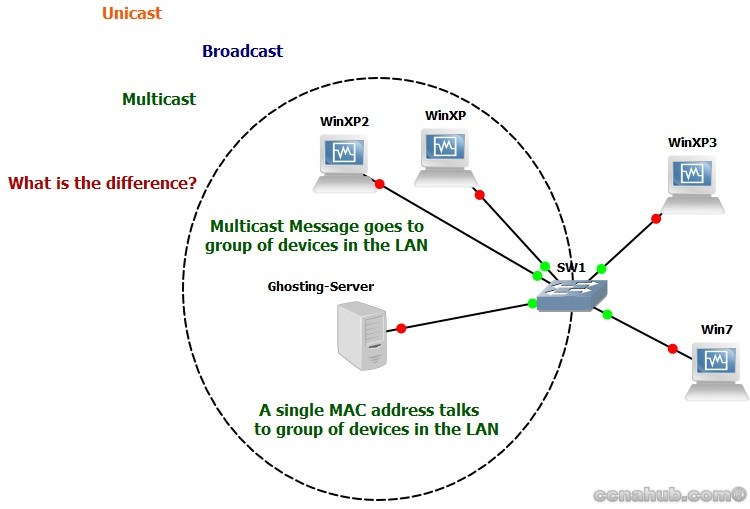 Multicast Message