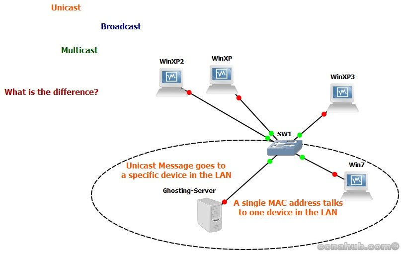 Unicast Message