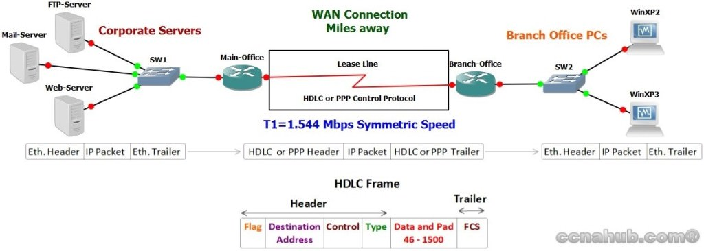 WAN Connection using HDLC