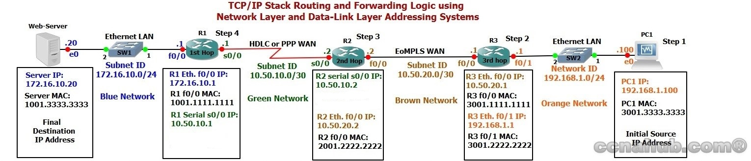 Understanding ARP Broadcast Message