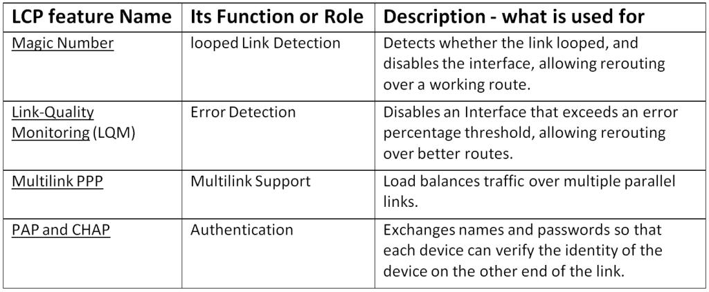 Understanding Data Link Layer Encapsulation
