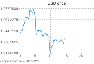 Intraday Or Once dollars