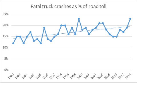 Fatal truck crashes as % of road toll