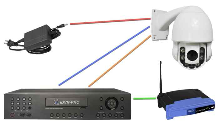 PTZ Kamera RS-485 CCTV DVR Bağlantı Şeması