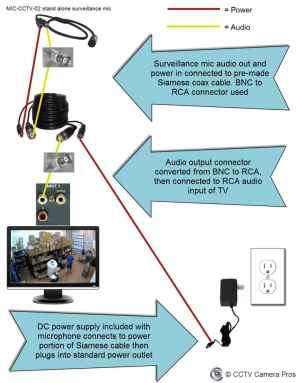 How to Connect a CCTV Camera Directly to a TV Monitor