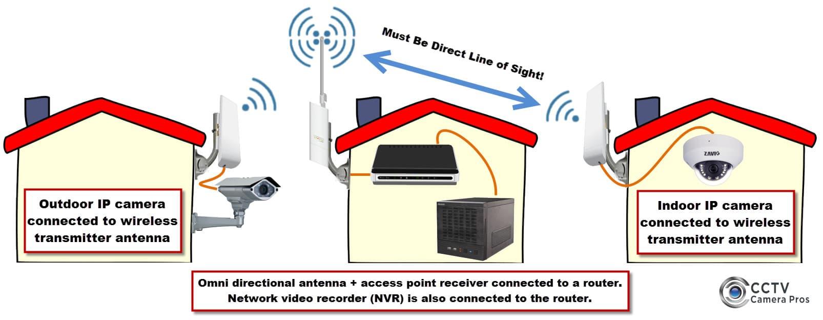 Best Outdoor Wireless Security Cameras