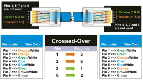 cat5 wiring diagram  crossover cable diagram