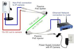 Passive PoE Injector Splitter
