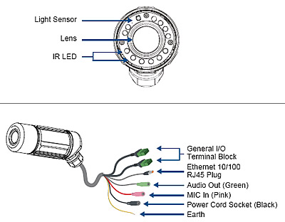 diagram ip cameras wire file xw20257 Wireless Camera Wiring Diagram wdr network camera wide dynamic range ip camera